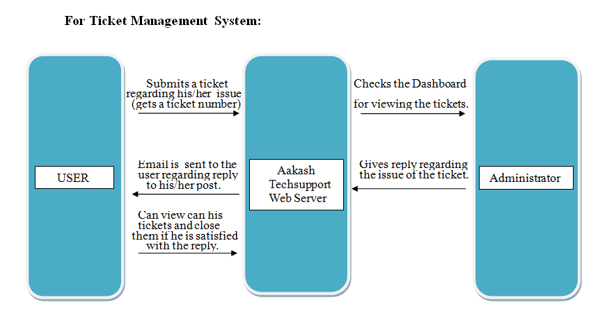Diagrammatic Descriptions Srs For Aakashtechsupport 101