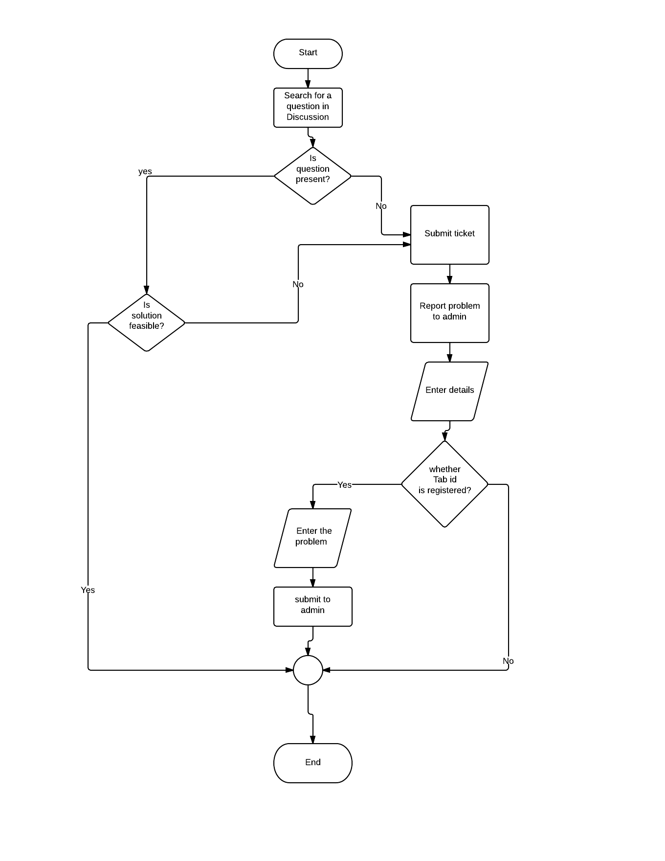 Diagrammatic descriptions srs for aakashtechsupport 101 flow chart for reporting a problem nvjuhfo Images