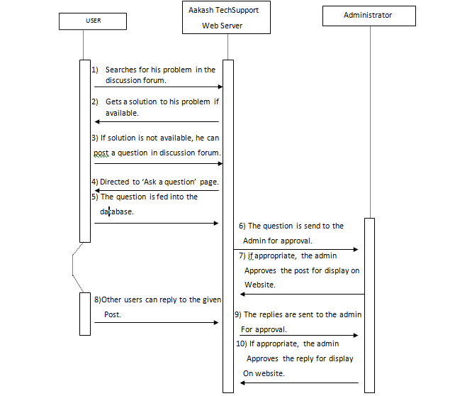 Diagrammatic descriptions srs for aakashtechsupport 101 sequence diagram for discussion forums ccuart Images